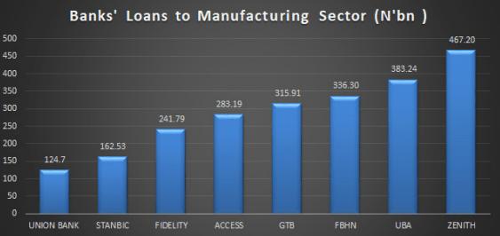 Bank loans manufacturing
