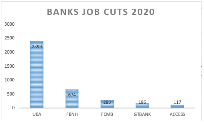 Banks job cuts