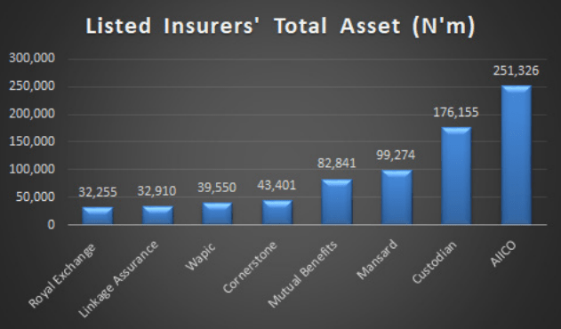 Listed Insurers