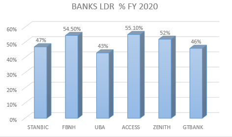 Banks LDR