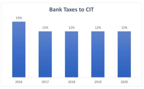 CIT Banks