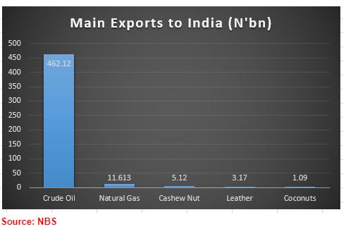 India Spain china