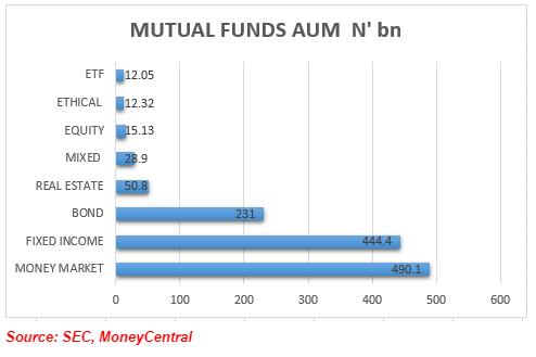 Stanbic IBTC Mutual Funds