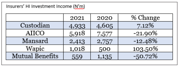 Insurers investment income