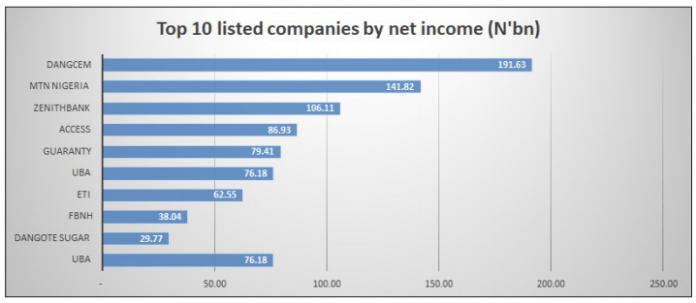 Corporate Nigeria